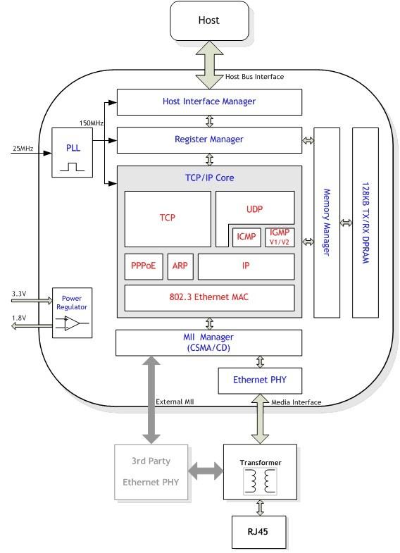 W5300芯片是一款集成全硬件 TCP/IP协议栈的嵌入式以太网控制器,为单片机提供了更加简单、快速、稳定、安全的以太网接入方案。全硬件TCP/IP协议栈是WIZnet的一项专利产品,旨在简化传统的软件TCP/IP协议栈,卸载了MCU用于处理TCP/IP这部分的线程,节约MCU内部ROM等硬件资源,工程师只需进行简单的Socket编程和少量的寄存器操作即可方便地进行嵌入式以太网上层应用开发,减少产品开发周期,降低开发成本。 W5300支持8/16位数据总线接口与主机进行通信,且支持DMA(直接存储器访问)